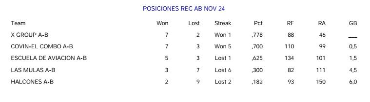 posiciones-noviembre-24-2016-recreativa-ab-liga-de-softball-envigado