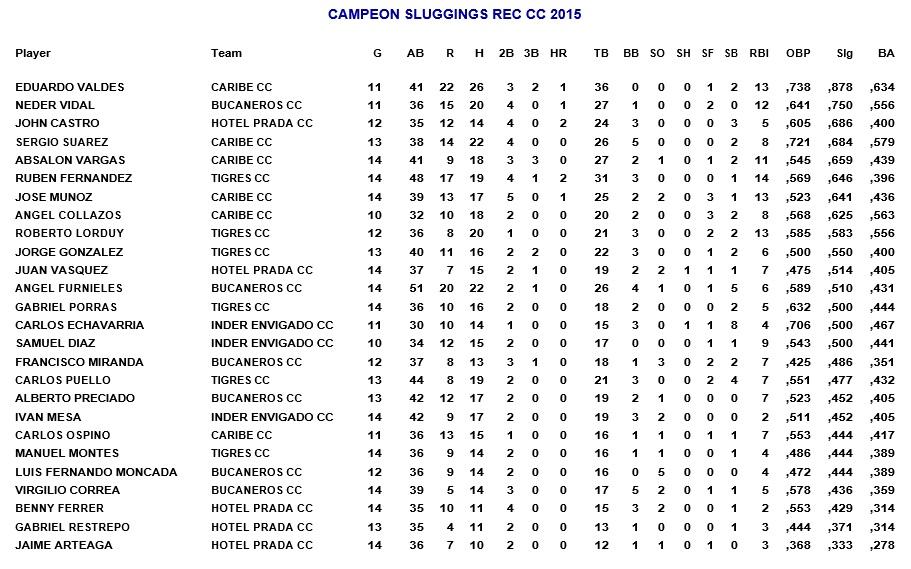campeon-sluggings-recreativa-cc-envigado-septiembre-25-2015