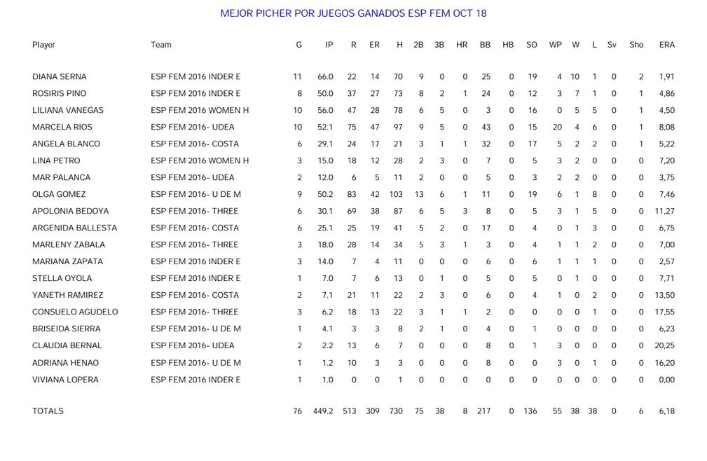 mejor-pitcher-por-juegos-ganados-especial-femenina-octubre18-2016
