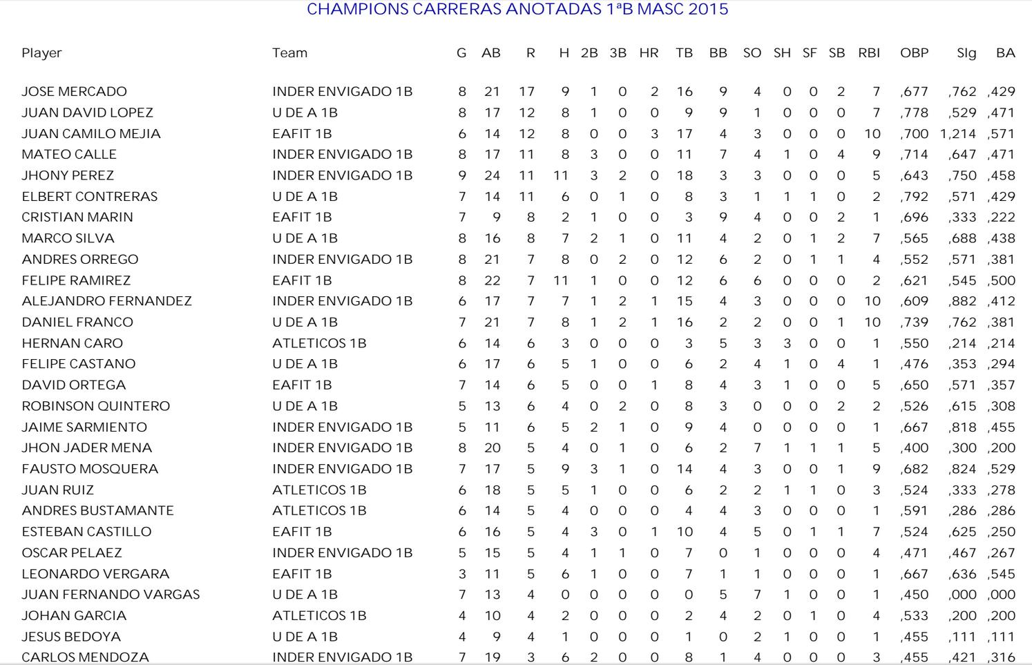 mas-carreras-anotadas-1ªb-Masc-campeones-2015