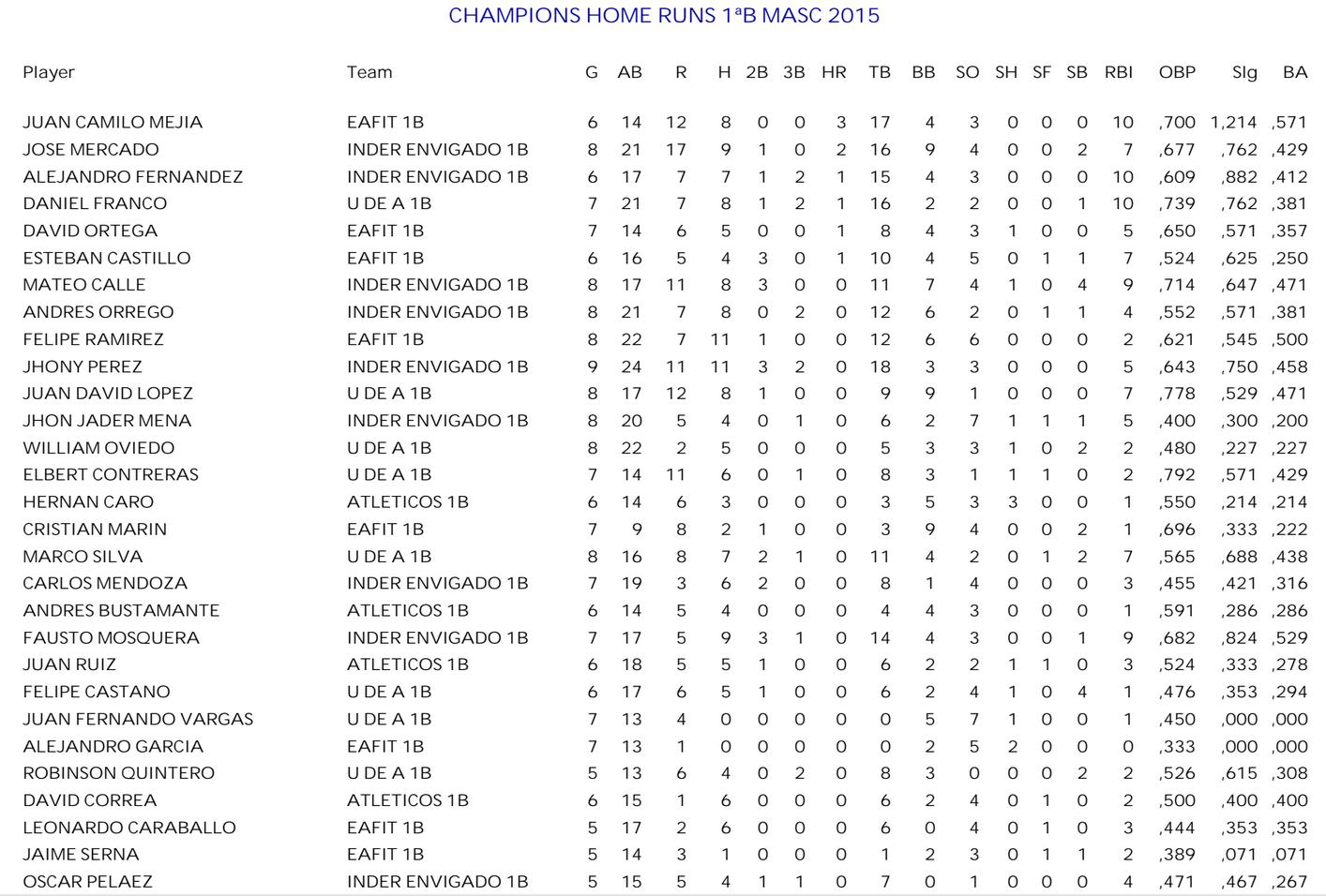mas-homeruns-primera-b-masculina-campeones-2105