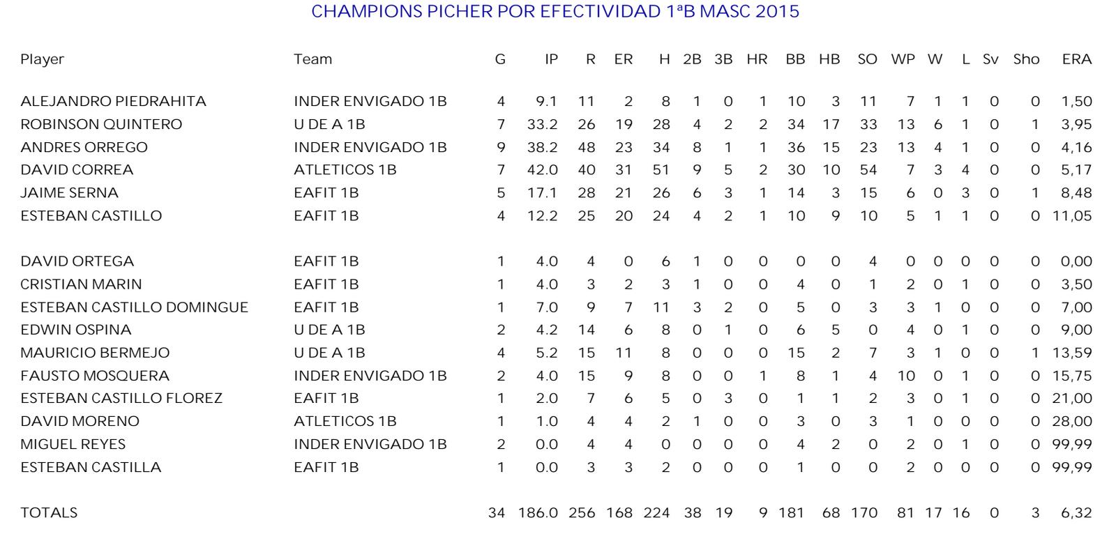 mejores-pitchers-primera-b-masculina-campeones-2015
