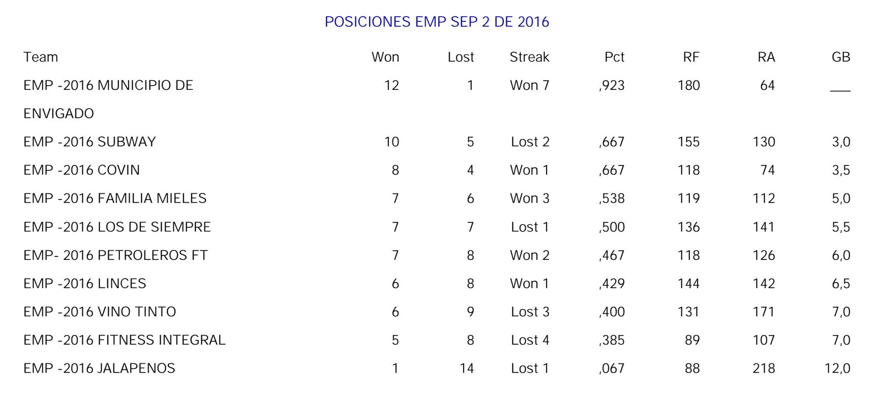 posiciones-empresarial-septiembre-02-2016