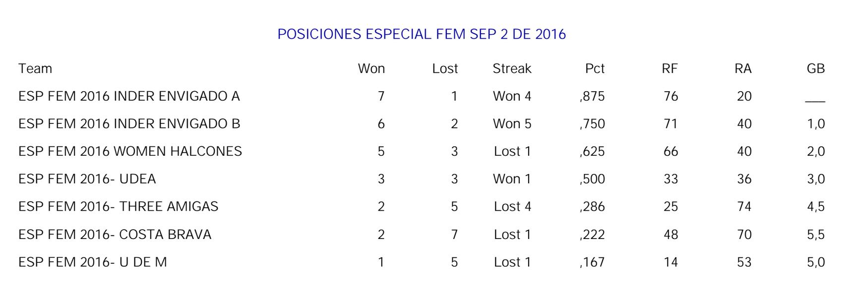 posiciones-especial-femenina-septiembre-02-2016